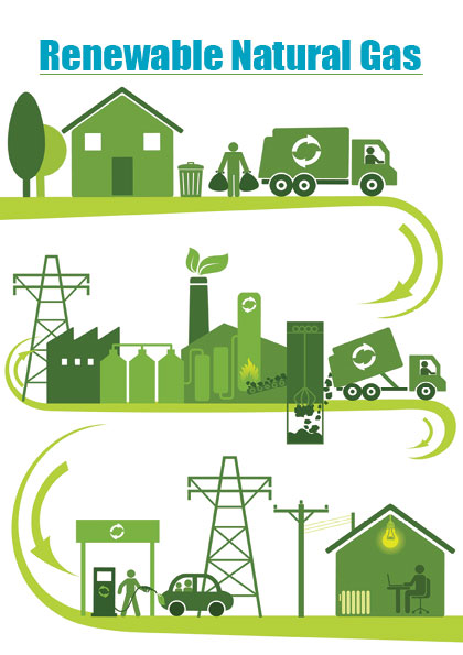 RNG coalition renewable natural gas
